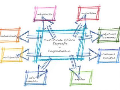 Imagen de portada de Conoce el Cooperativismo de trabajo