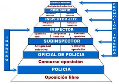 Imagen de portada de Oposición libre 50 plazas de inspección. Conoce la carrera profesional en el Cuerpo Nacional de Policía