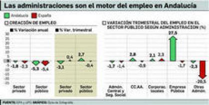 Imagen de portada de El empleo privado se desploma en Andalucía mientras que el público sigue aumentando