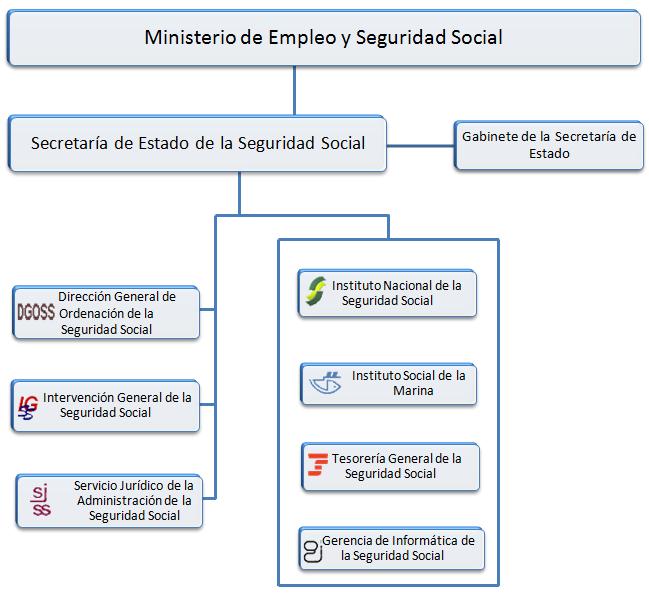 Imagen de portada de Gestión de la Administración de la Seguridad Social