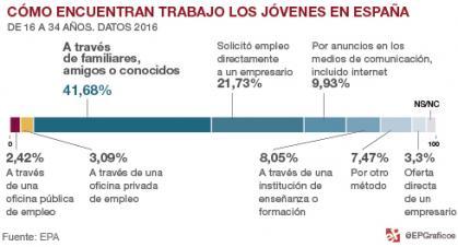 Imagen de portada de Las políticas activas de empleo ignoran al 88,53% de los jóvenes que buscan trabajo